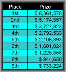 WSOP Prizes 2013