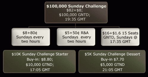 888Poker Daily Challenge Satellites