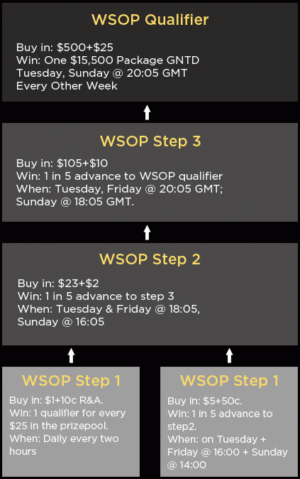888Poker WSOP 2012 Qualifiers Schedule