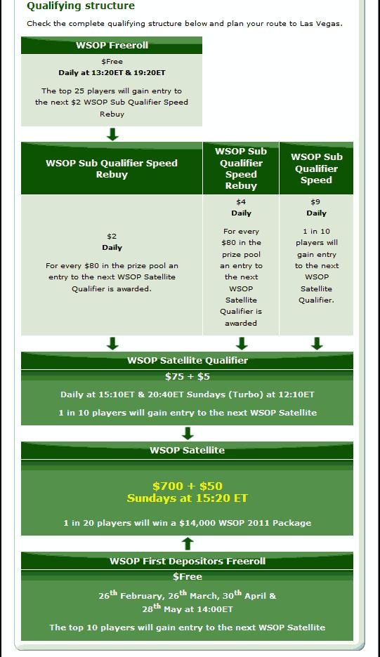 Party Poker WSOP Freerolls Schedule