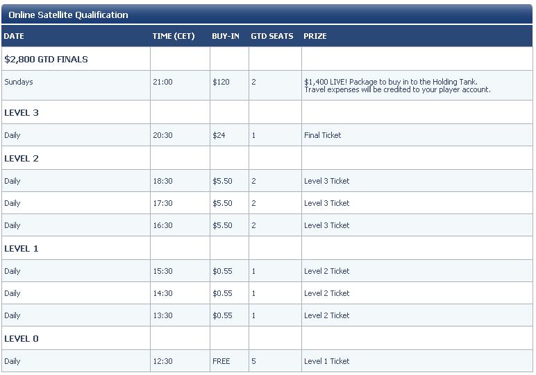 Betfair Poker Live! Dublin Qualifiers Schedule