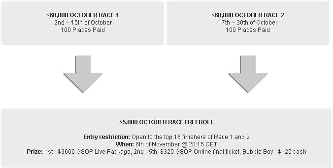 Betsafe $125K October Races Qualifying Structure