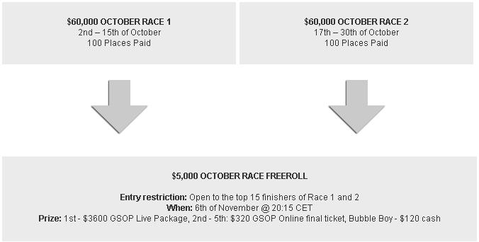 Betsafe $125K October Races Qualifying Structure