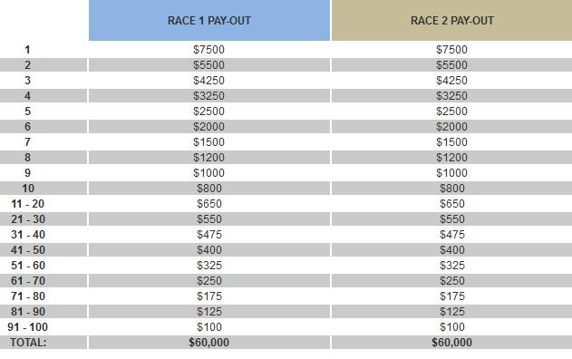 Betsafe $125K September Races Payouts