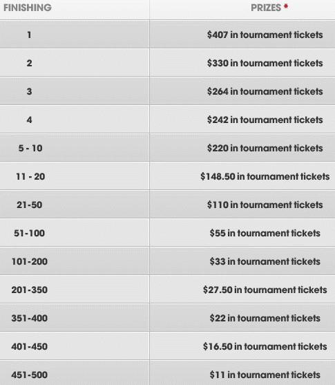 Betsafe $20K April SNG Leaderboard Prizes