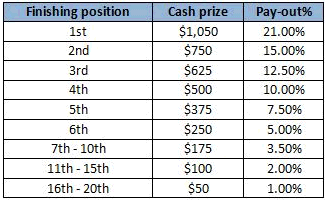 Betsafe $5K Cash Player Ranking Leaderboard Prizes