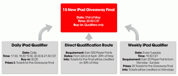 Betsafe May iPad Giveaway Qualifiers