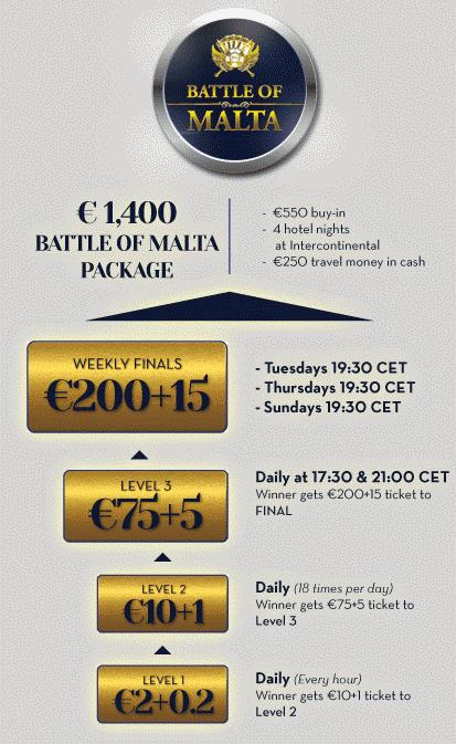Betsson Battle of Malta Satellite Schedule