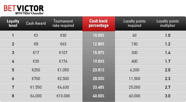 BetVictor Poker Rakeback Rates