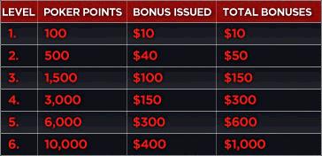 Bodog deposit bonus