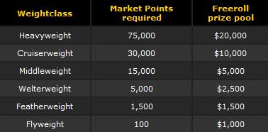 bwin Poker Contenders Freeroll Details