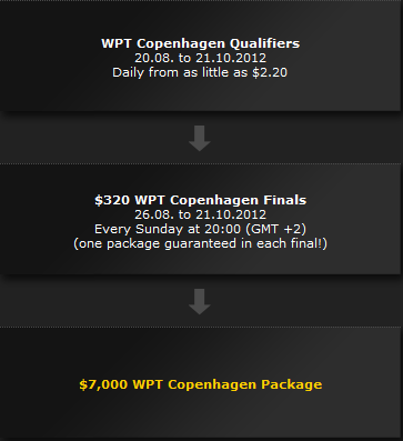 bwin Poker WPT Copenhagen Satellite Path