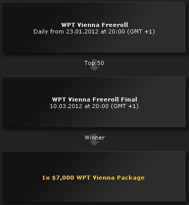 bwin WPT Vienna Freeroll Path