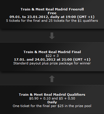 bwin train With Real Madrid Satellites