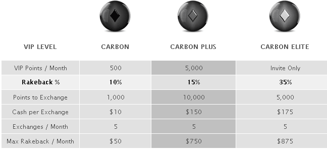Carbon Poker Rakeback Table