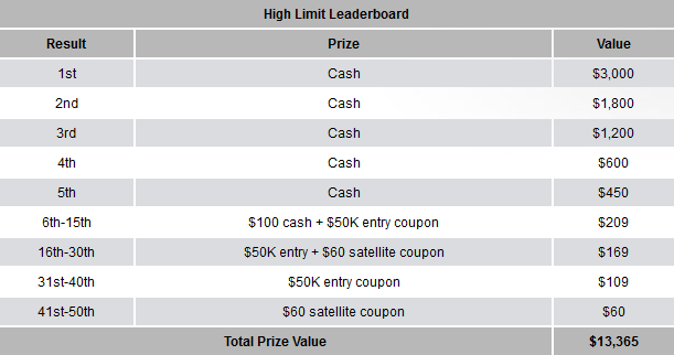 Carbon Poker Tourney King High Leaderboard Prizes