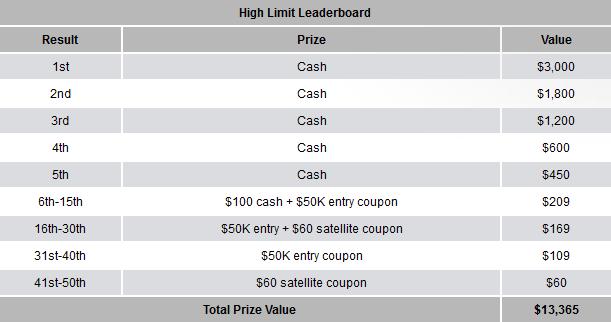 Carbon Poker Tourney King Leaderboard Rakeback Com