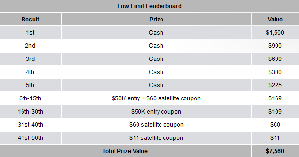 Carbon Poker Tourney King Low Leaderboard Prizes