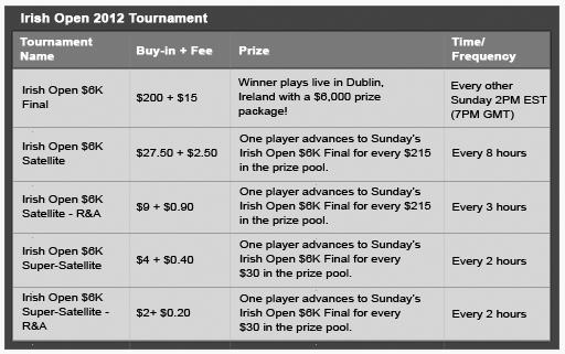 ComeOn Poker Irish Open 2012 Qualifying Schedule