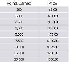 carbon-poker-depositor-cash-race-prizes