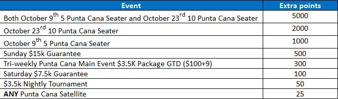 Doyles Room October Bonus Points Tournaments