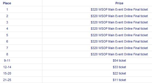 Eurobet WSOP Five the Dream Final Prizes