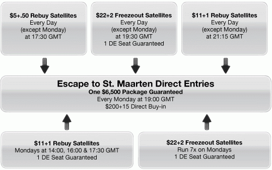 Everest Poker Escape to St. Maarten Satellites