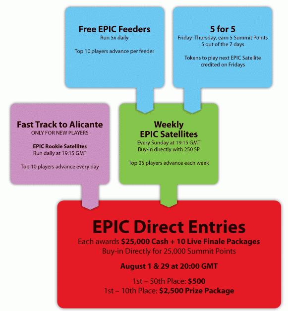 Everest Poker International Cup Satellite Schedule