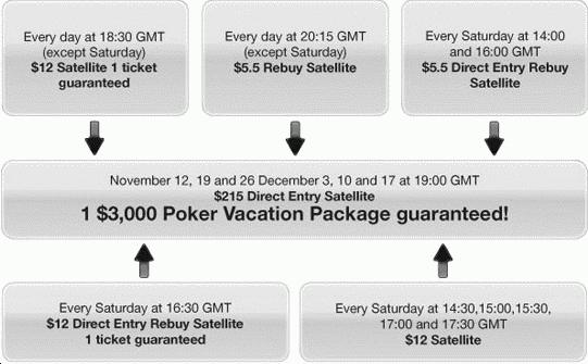 Everest Poker Mazagan Million Satellite Schedule