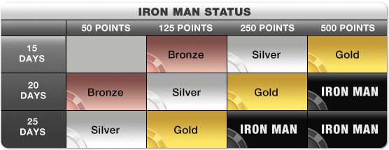 Full Tilt Iron Man Status