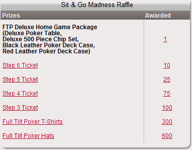 Full Tilt Sit n Go Madness Raffle