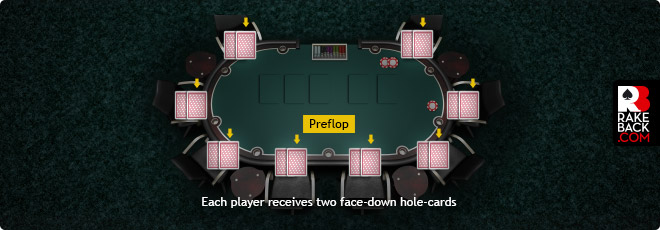How to Play Texas Hold'em - Preflop Action