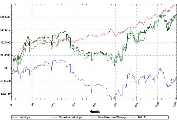 Isildur1 EV Graph