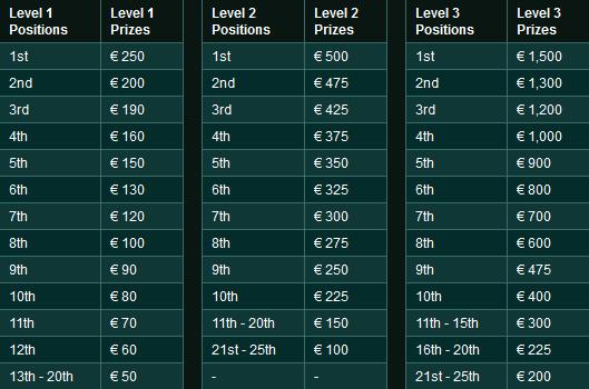 Ladbrokes 20K Cash Race Prizes