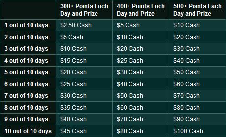 Ladbrokes Endurance Cash Challenge Prizes