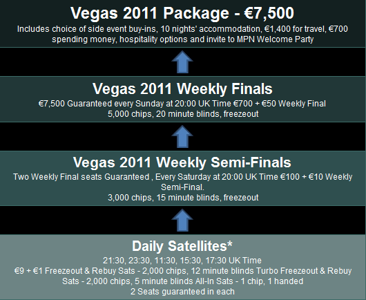 Ladbrokes WSOP Satellite Path