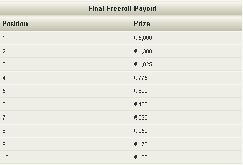 NoiQ Poker 54K Freeroll Jackpot Final Prizes