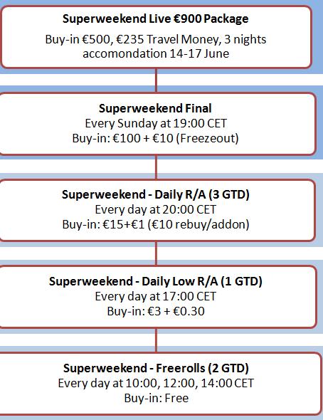 NordicBet Poker Superweekend 2012 Satellite Path