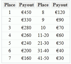 Paradise Poker 40K Raked Hands Races Payouts