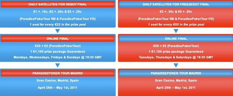 paradise-poker-tour-madrid-qualifiers