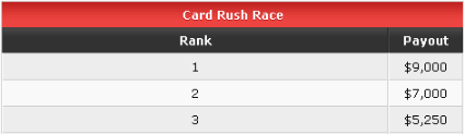 Party Poker Card Rush Payouts