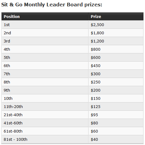 Party Poker Monthly SNG Leaderboard