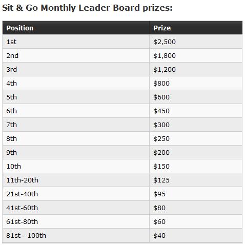 Party poker leaderboard
