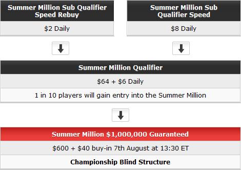 WPT Poker Summer Million Path