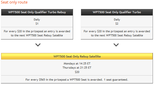 Party Poker WPT 500 Seat Only Qualifiers