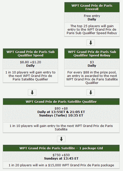 WPT Poker WPT Paris Qualifying Structure