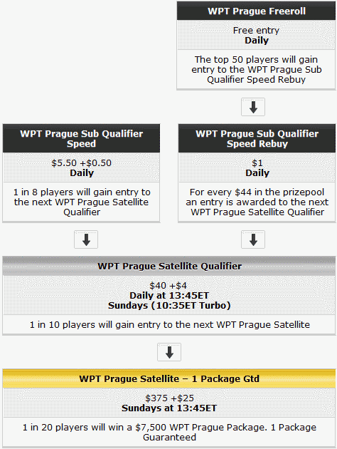 WPT Prague Qualifying Schedule