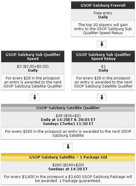 WPT Poker & Party Poker GSOp Salzburg Qualifying Path