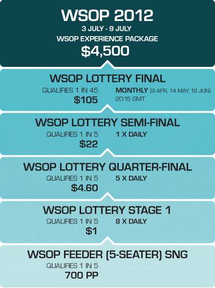 PKR WSOP Experience Lottery Satellites
