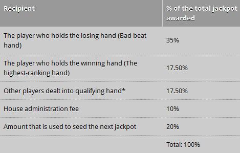 Poker Heaven Bad Beat Jackpot Payouts